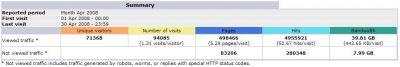 April 2008 stats