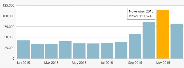 2015-pageviews-xosarah