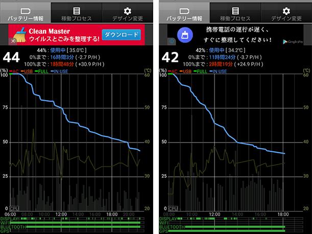 【Z5 Premium】 パフォーマンスを優先するか、電池持ちを優先するか・・・OSダウングレード。その後