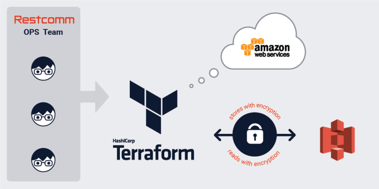 3 Terraform features to help you refactor your