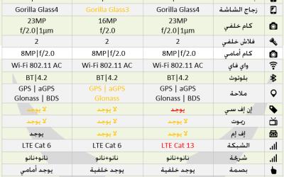 جدول الفرق بين | ZenFone 3 | Deluxe | Ultra