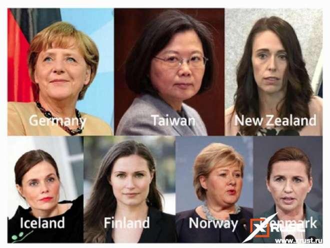 Коронавирус лучше побеждает страна, где правит женщина