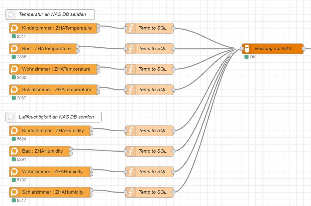 Sensordaten aus Node-Red in Datenbank schreiben