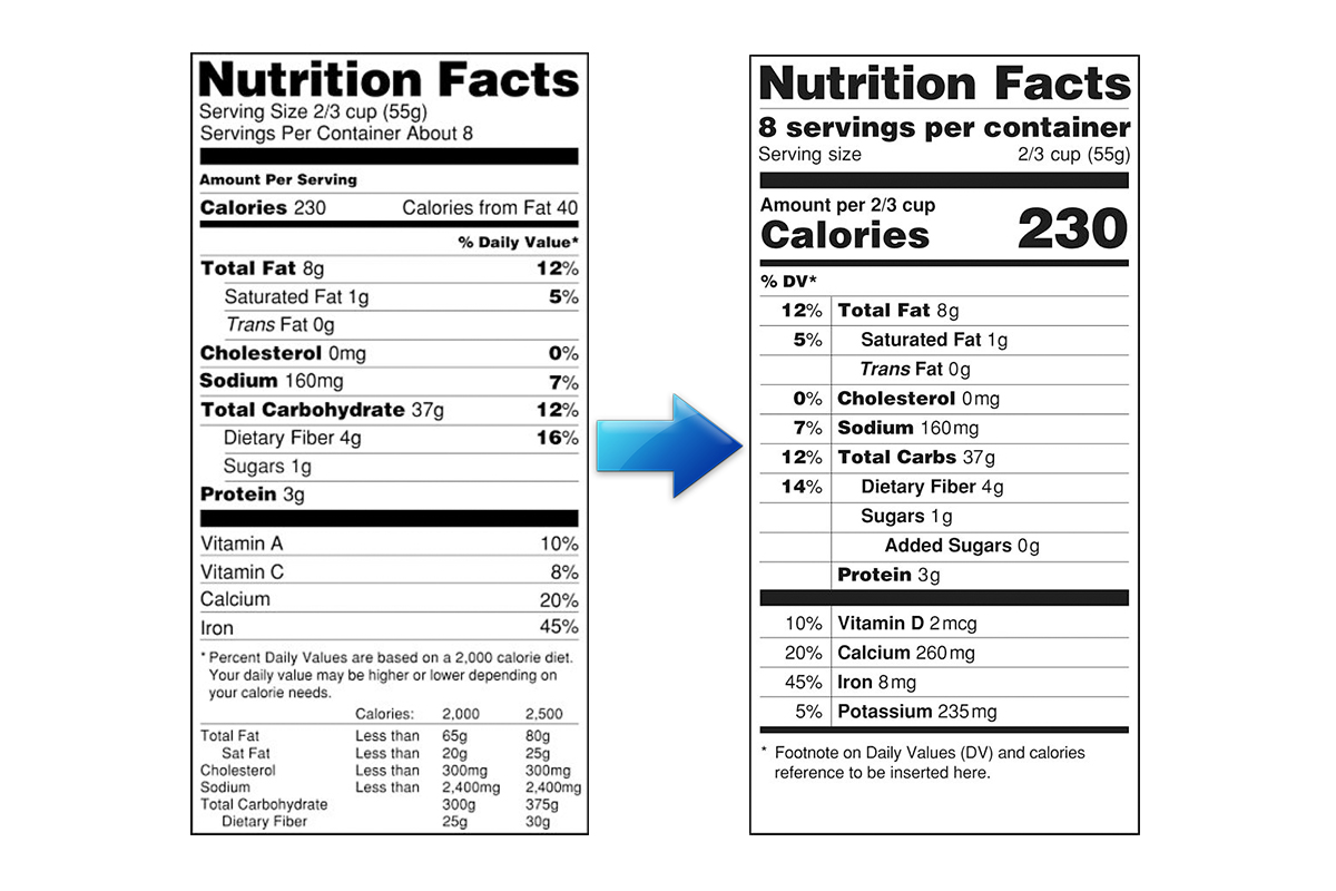 FDA Commissioner Clarifies the New Nutrition Facts