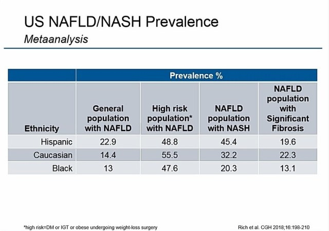 Exploring the Complexities of NASH Clinical Trials: A Deeper
