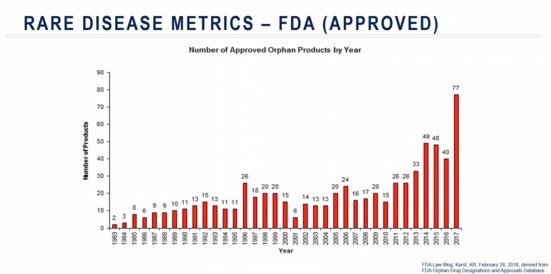 Number of FDA-approved orphan drugs from Medpace slidedeck
