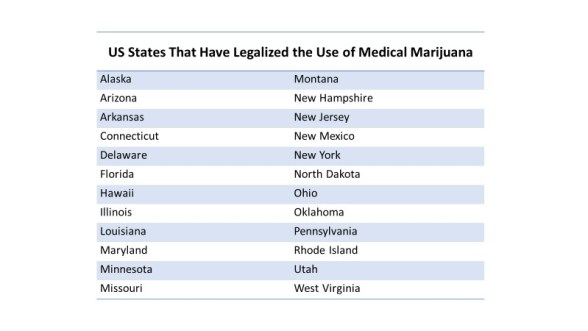 Table showing US States that have legalized the use of medical marijuana, accurate as of March 2019