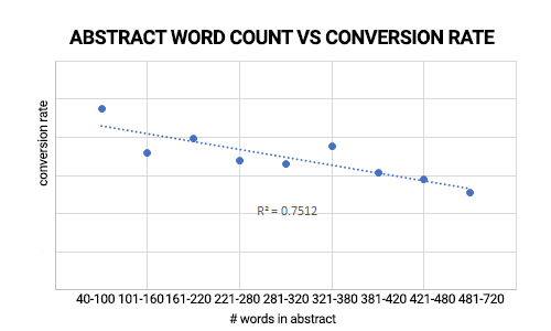 ABSTRACT WORD COUNT VS WEBINAR CONVERSION RATE