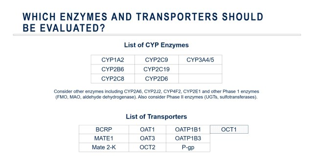 List of enzymes and transporters (source: Medpace)