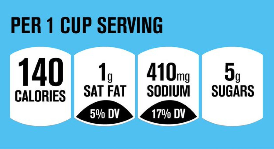 How 'Front of Package' Nutrition Labels Have Improved Nutrition Over the Years
