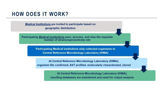 AMR Surveillance Program Workflow