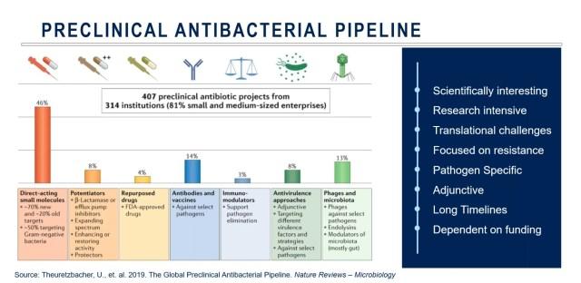 Preclinical Antibacterial Pipeline