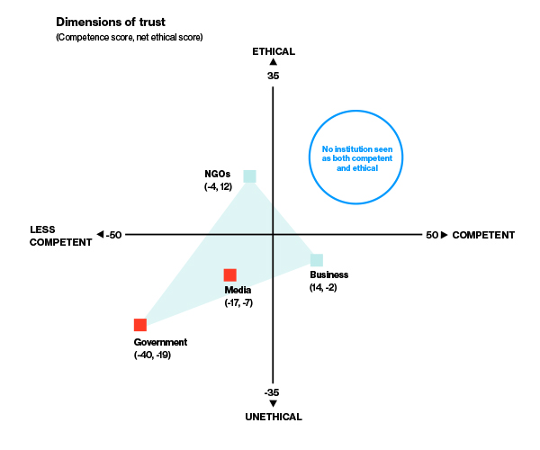 Graph showing the dimensions of trust and net ethical score for the 4 insitutions (business, NGOs, media, government)