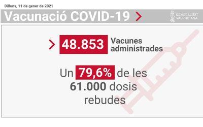 """Ana Barceló: """"La Comunitat Valenciana ha administrat ja 48.583 dosi de la vacuna contra la COVID-19, un 80% de totes les que s'han rebut"""""""