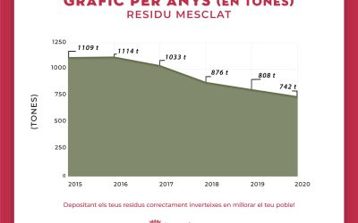 La Font de la Figuera redueix el residu mesclat urbà en un 34% en els últims 4 anys