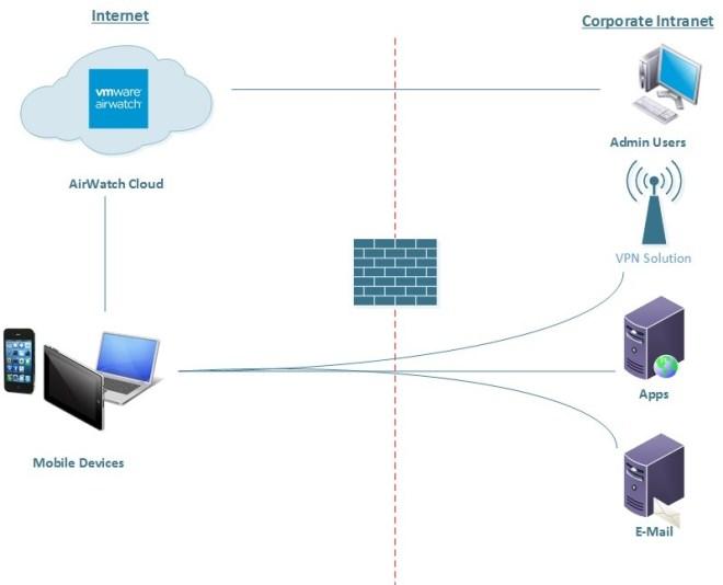 AirWatch Cloud Deployment