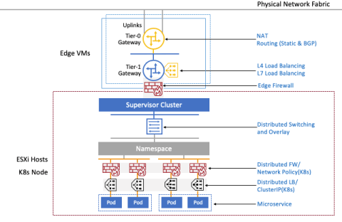 VMware NSX-T Launches - Physical Network Fabric