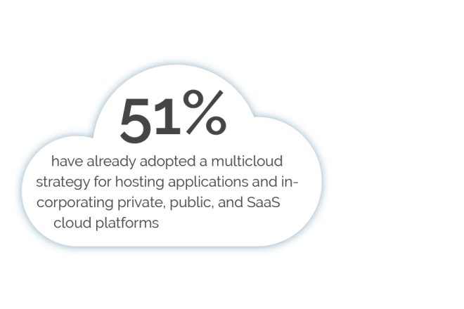 51 percent have already adopted multicloud strategy for hosting applications and in-corporating privatepublic and SaaS cloud platforms