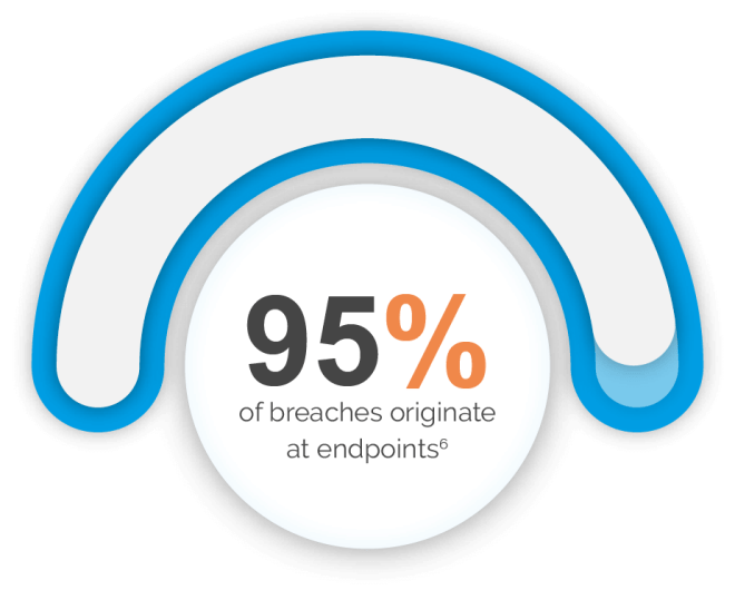 95 percent of breaches originate at end points