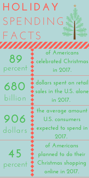 Holiday Buyer Stats