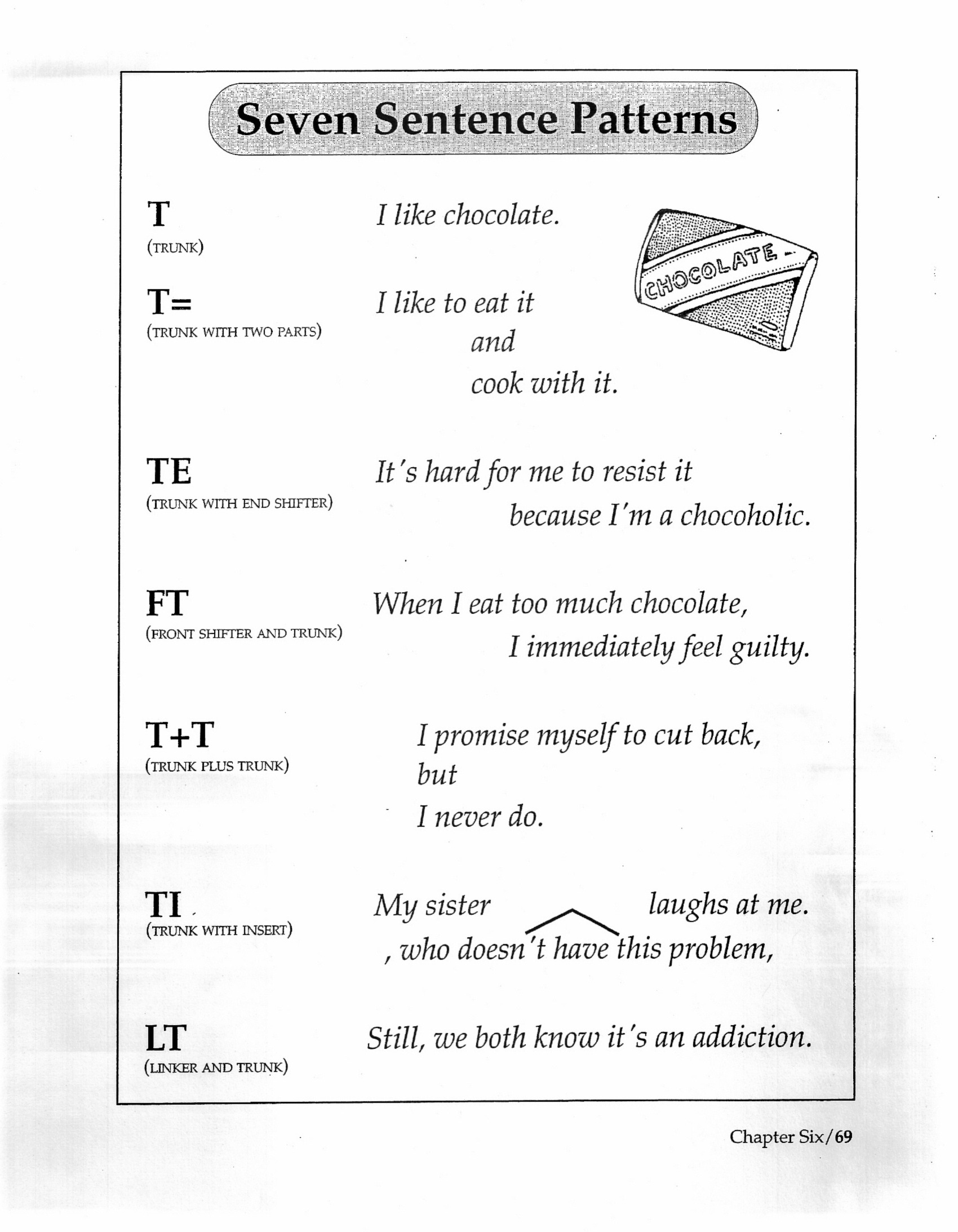 Grammar Sentence Patterns Browse Patterns