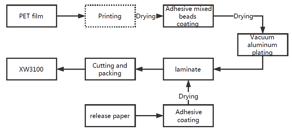 XW3100 plotter cutting reflective films production process