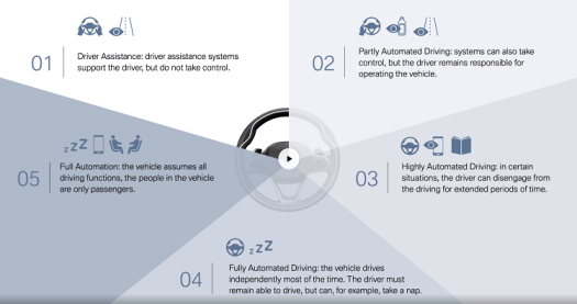 THE 5 LEVELS OF AUTONOMOUS DRIVING, (c) www.y-mobility.co-uk