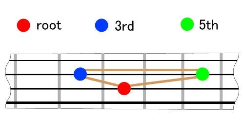 chord_form_Major