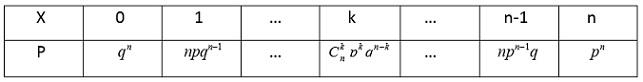 Этот закон распределения называется биномиальным