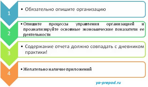 Правила написания отчета по практике