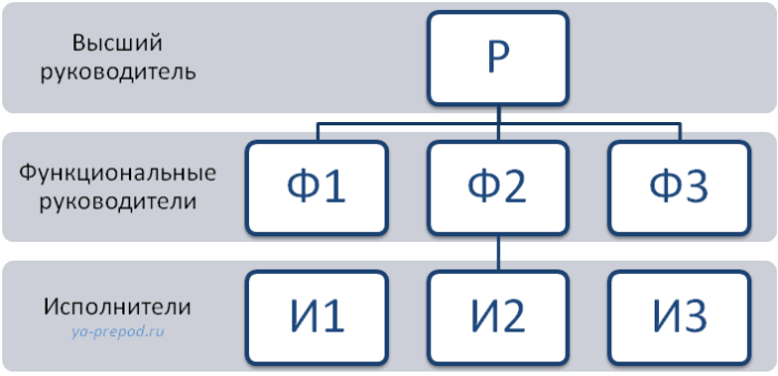 Схема функциональной структуры Лекция 7 часть 3