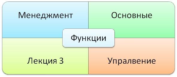 Функции менеджмента управления Учимся вместе Функции менеджмента 1