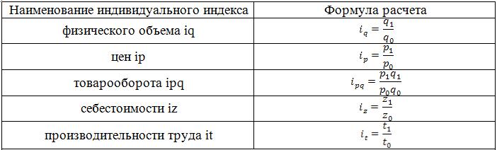 Индексный метод оценки основных средств формула это