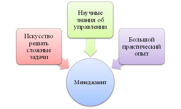 Триединство менеджментаya-prepod.ru