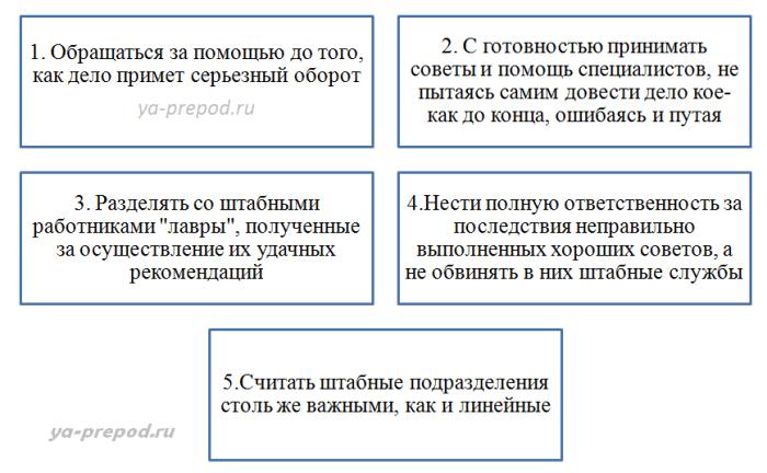 Штабная структура правила Лекция 7 часть 2