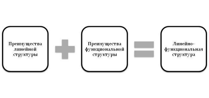 Создание линейно-функциональной структуры Лекция 7 часть 3