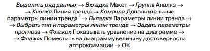 valori negative ale liniei de tendință)