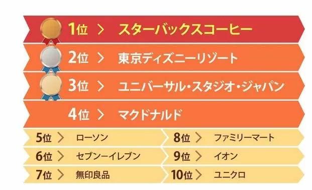 10 อันดับ Part Time ที่นักศึกษาญี่ปุ่นอยากทำงานมากที่สุด