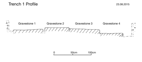 Trench 1 profile diagram