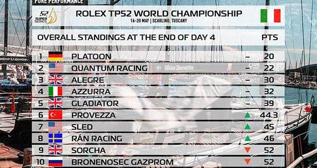 Results - 2017 Rolex TP52 World Championship © Martinez Studio/52 Super Series