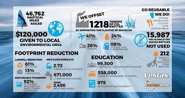 Vestas 11th Hour Racing publishes Sustainability Report - photo © Vestas 11th Hour Racing