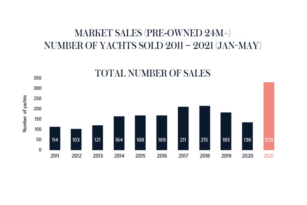Fraser, superyacht, sales, Yacht Style, Raphael Sauleau,