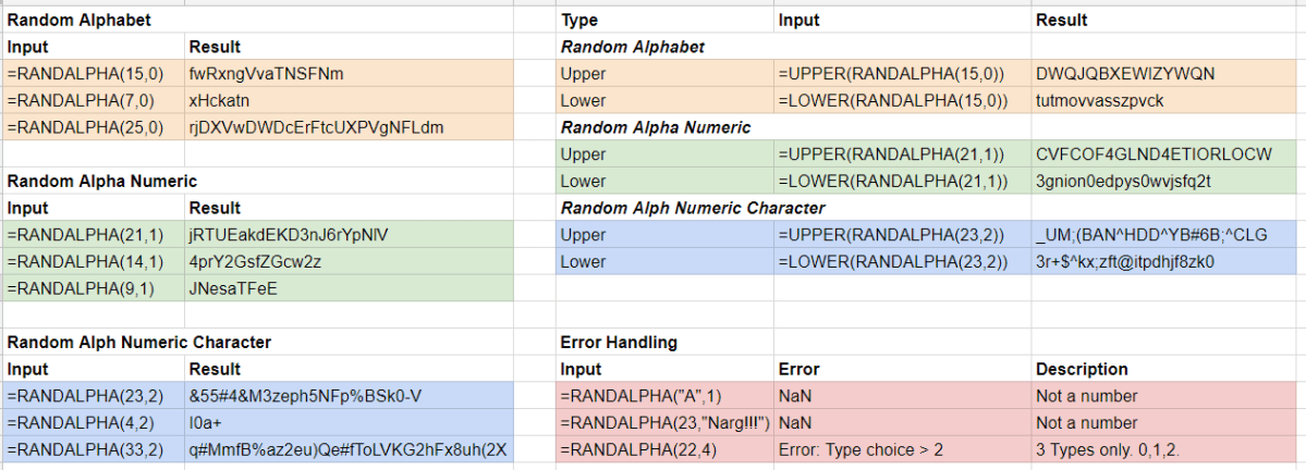 Google Sheets – Random Alphabetic, Random Alphanumeric and Random Alphanumeric + Character Custom Functions