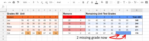 missing 2 lowest grade - Google Sheets
