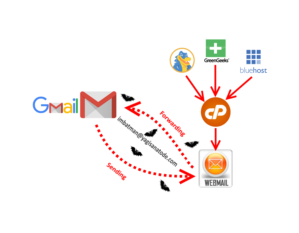 How do I Forward and send Emails for my Website Email in my Personal Gmail account?