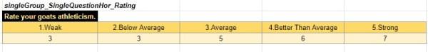 Rating count data transformation horizontal Google Sheets
