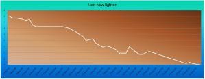 I am lighter by 15 Kgs. Graph of last 8 Kgs