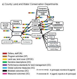Figure 1: Reporting network for county conservation departments. Patterns will vary for different counties.