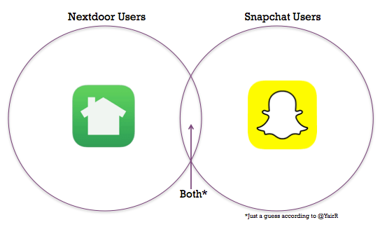 Snapchat Nextdoor Venn Diagram