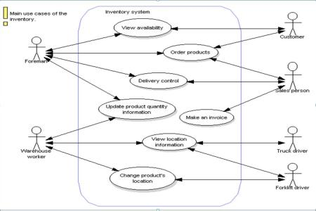 Use case data flow diagram flower shop near me flower shop analisis sistem informasi cgv blitz afiif naufal dfd usecase ilmu lil amal use case dan dfd studi kasus koperasi data flow diagram dfd level studi kasus ccuart Choice Image